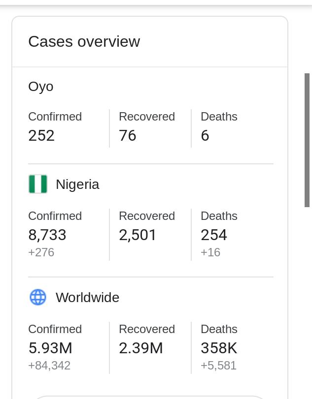 US Coronavirus death toll cross 100,000, leads the world in COVID-19 mortality