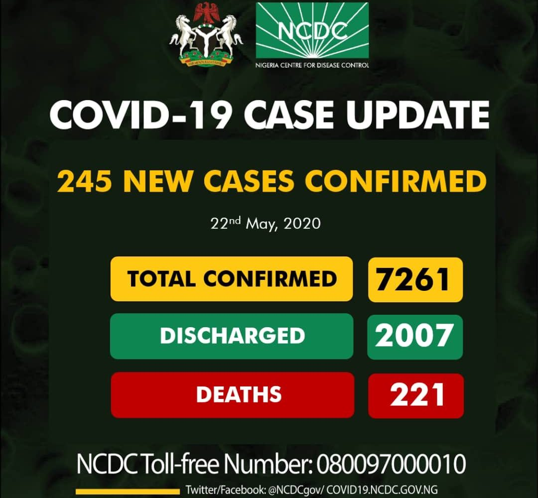 NCDC records 245 new cases in Nigeria, 131 in Lagos; 7261 total