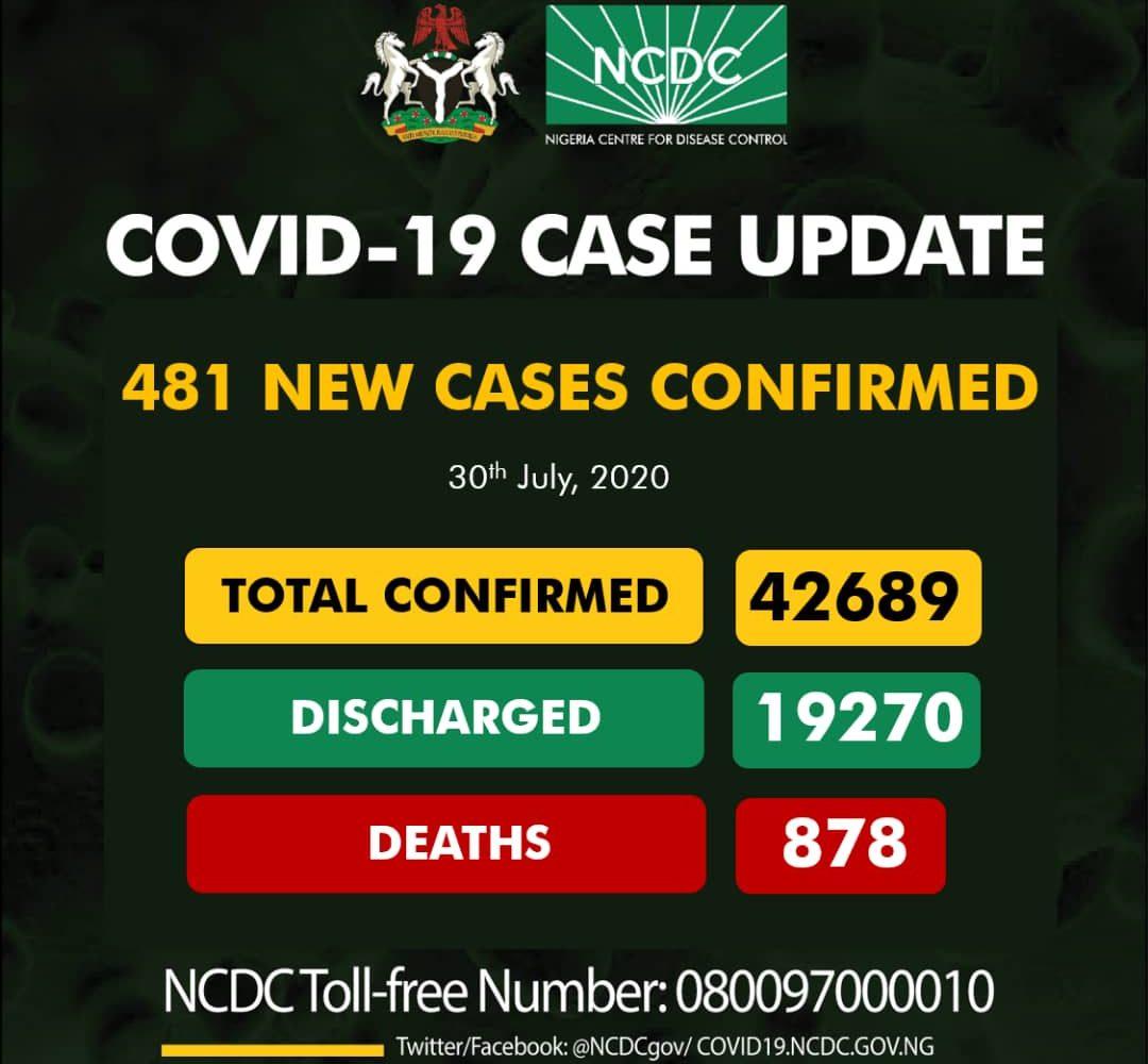 COVID-19: Nigeria records 481 new cases