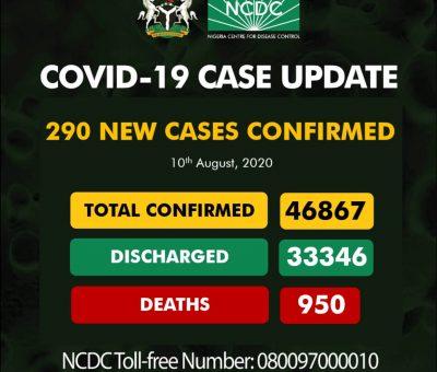 COVID-19: Nigeria records 290 new cases