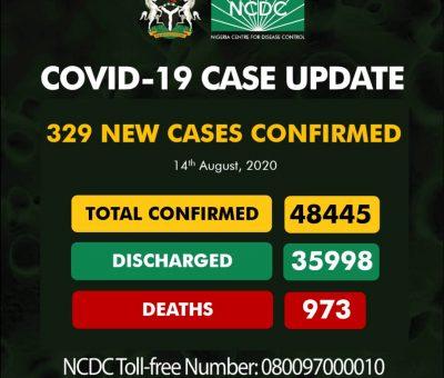 COVID-19: NCDC records 329 new cases in Nigeria