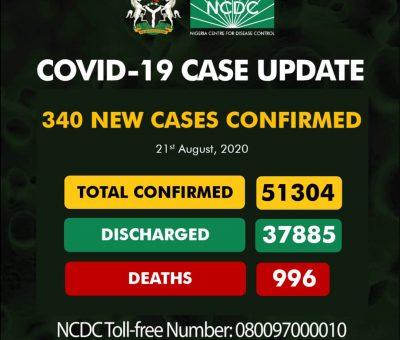 COVID-19: Nigeria records 340 new cases