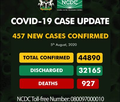 COVID-19: Nigeria records 457 new cases