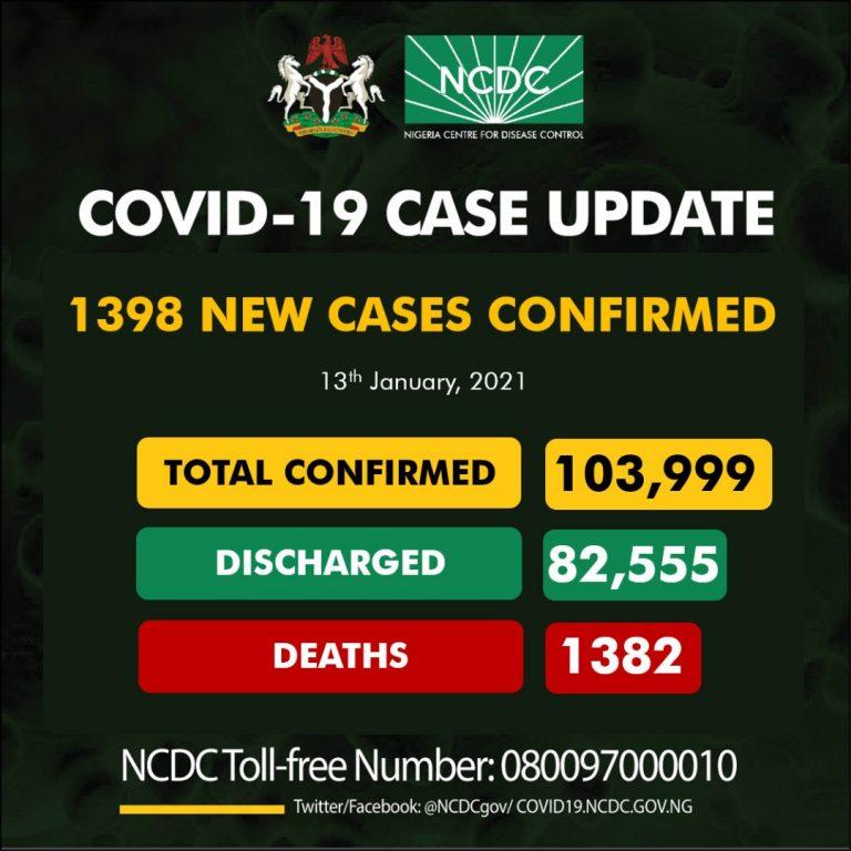 NCDC Records 1398 New cases of COVID19 in Nigeria