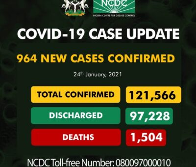 NCDC Records 964 new COVID-19 cases  in Nigeria